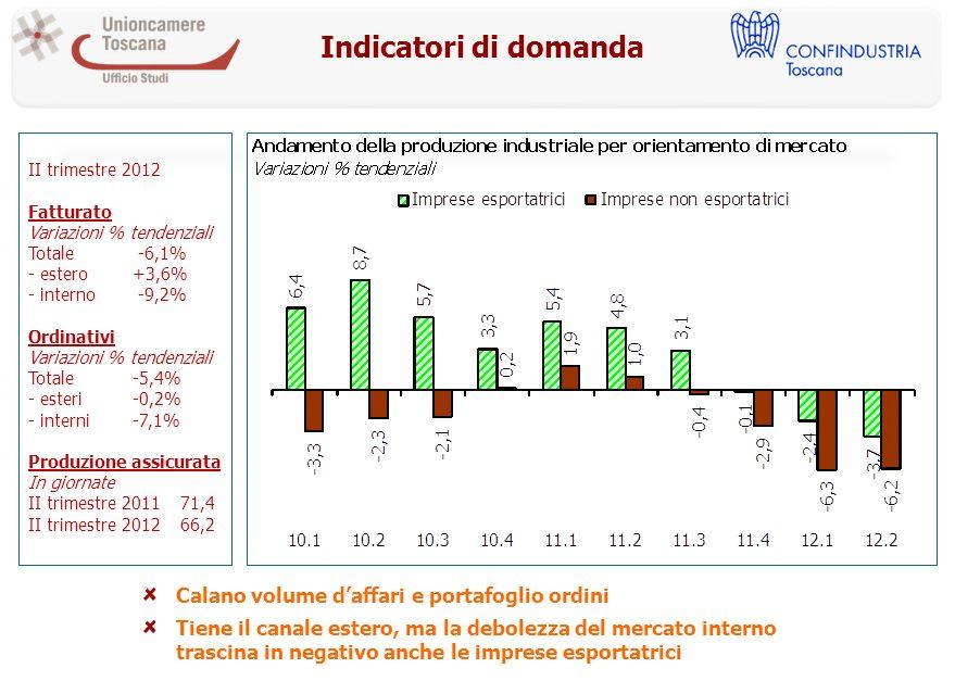 Indicatori di domanda II trimestre 2012 Fatturato Variazioni % tendenziali Totale -6,1% - estero+3,6% - interno -9,2% Ordinativi Variazioni % tendenziali Totale-5,4% - esteri-0,2% - interni-7,1% Produzione assicurata In giornate II trimestre 2011 71,4 II trimestre 2012 66,2 Calano volume daffari e portafoglio ordini Tiene il canale estero, ma la debolezza del mercato interno trascina in negativo anche le imprese esportatrici