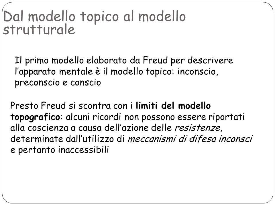 Dal modello topico al modello strutturale Il primo modello elaborato da Freud per descrivere lapparato mentale è il modello topico: inconscio, precons