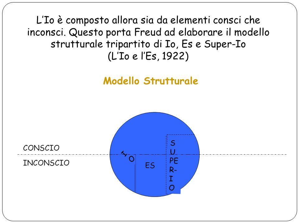 Modello Strutturale CONSCIO INCONSCIO ES S U PE R- I O IOIO LIo è composto allora sia da elementi consci che inconsci. Questo porta Freud ad elaborare