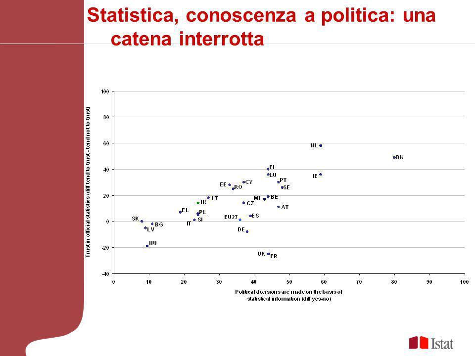 Statistica, conoscenza a politica: una catena interrotta