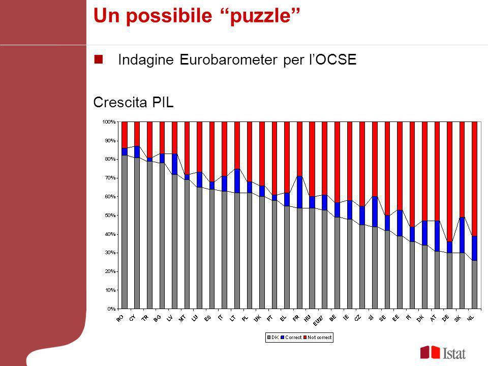 Un possibile puzzle Indagine Eurobarometer per lOCSE Crescita PIL