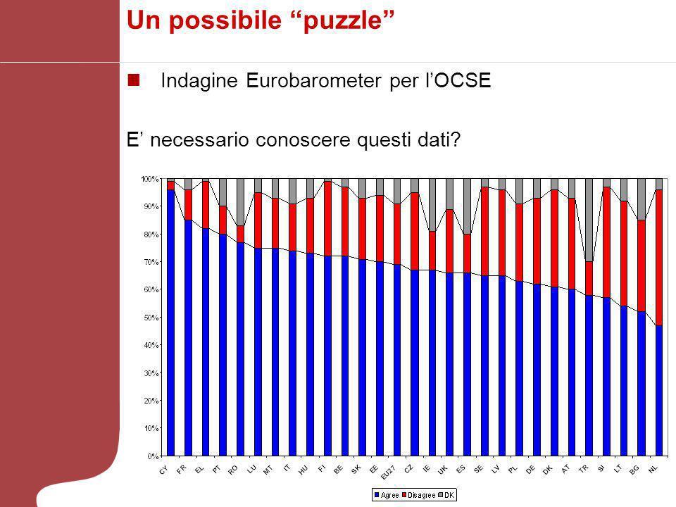 Un possibile puzzle Indagine Eurobarometer per lOCSE E necessario conoscere questi dati?