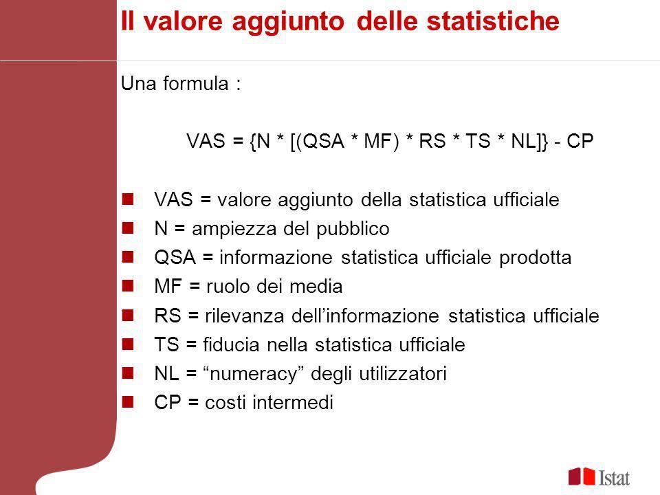 Il valore aggiunto delle statistiche Una formula : VAS = {N * [(QSA * MF) * RS * TS * NL]} - CP VAS = valore aggiunto della statistica ufficiale N = ampiezza del pubblico QSA = informazione statistica ufficiale prodotta MF = ruolo dei media RS = rilevanza dellinformazione statistica ufficiale TS = fiducia nella statistica ufficiale NL = numeracy degli utilizzatori CP = costi intermedi