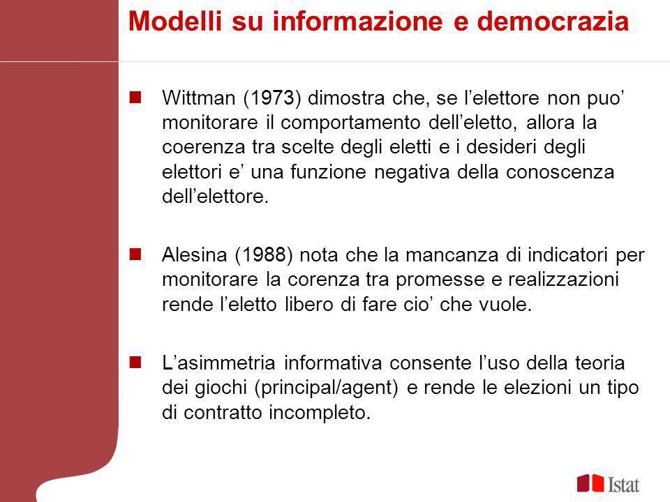 Modelli su informazione e democrazia Wittman (1973) dimostra che, se lelettore non puo monitorare il comportamento delleletto, allora la coerenza tra scelte degli eletti e i desideri degli elettori e una funzione negativa della conoscenza dellelettore.