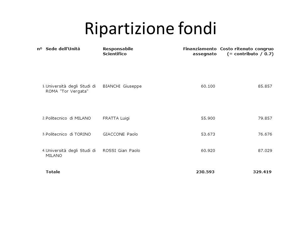 Ripartizione fondi nºSede dell'UnitàResponsabile Scientifico Finanziamento assegnato Costo ritenuto congruo (= contributo / 0.7) 1. Università degli S