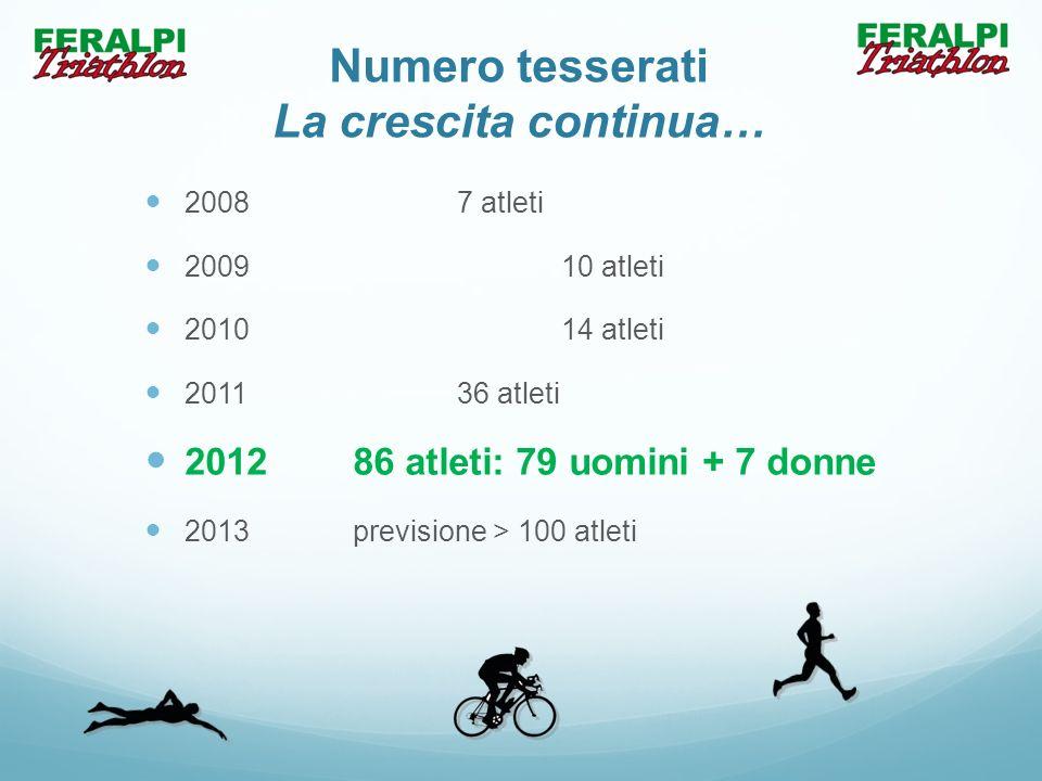 Numero tesserati La crescita continua… 2008 7 atleti 200910 atleti 201014 atleti 201136 atleti 201286 atleti: 79 uomini + 7 donne 2013previsione > 100