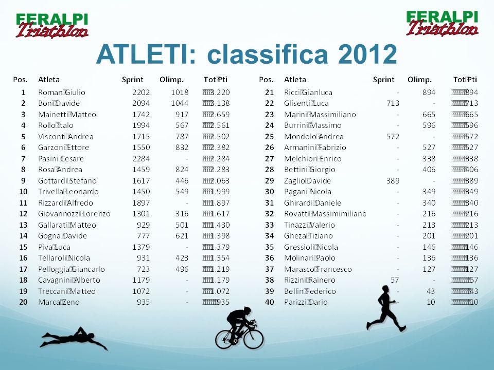 ATLETI: classifica 2012
