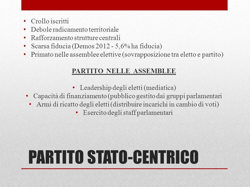 PARTITO STATO-CENTRICO Crollo iscritti Debole radicamento territoriale Rafforzamento strutture centrali Scarsa fiducia (Demos 2012 - 5,6% ha fiducia)