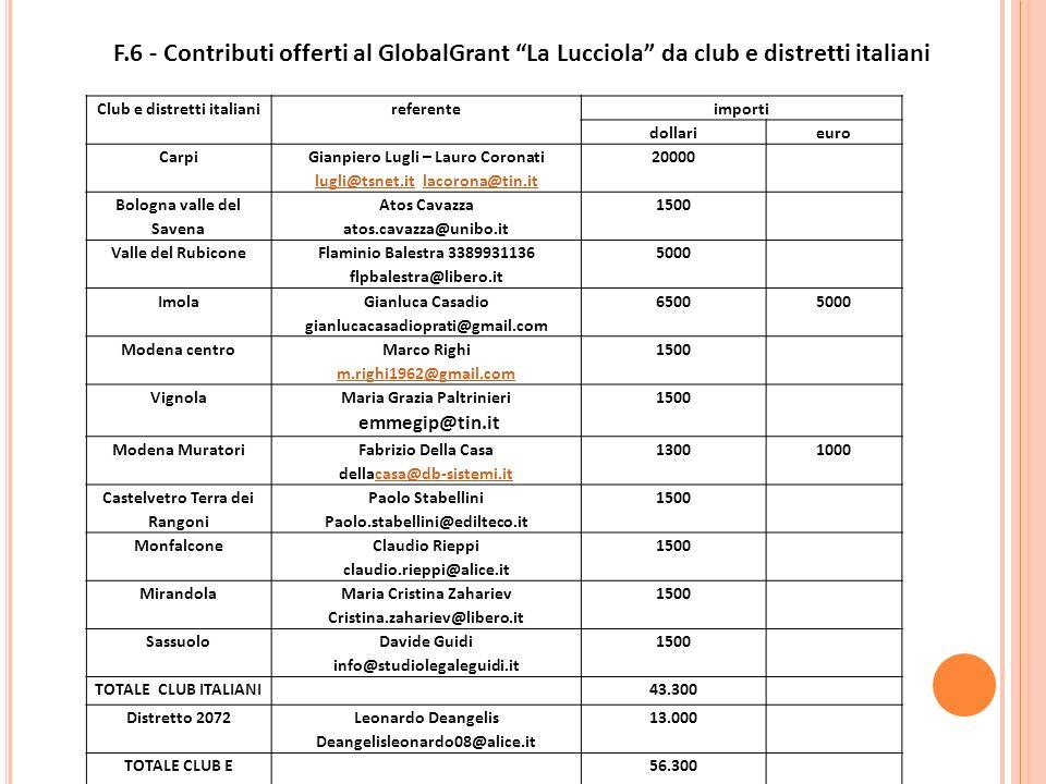 Club e distretti italianireferenteimporti dollarieuro Carpi Gianpiero Lugli – Lauro Coronati lugli@tsnet.itlugli@tsnet.it lacorona@tin.itlacorona@tin.