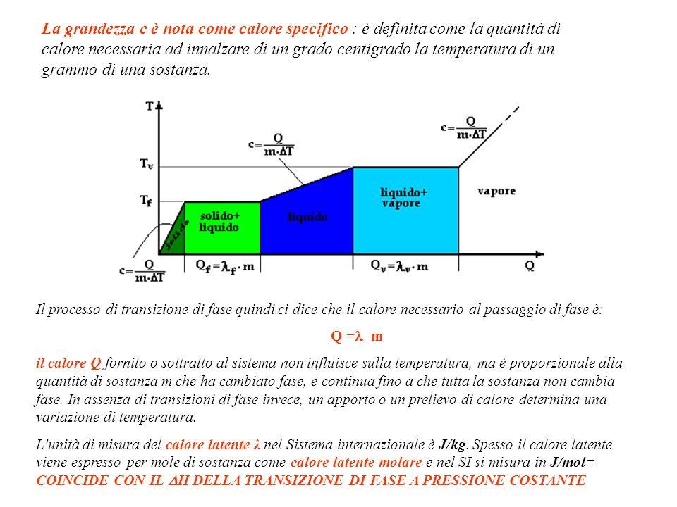 Il processo di transizione di fase quindi ci dice che il calore necessario al passaggio di fase è: Q = m il calore Q fornito o sottratto al sistema no