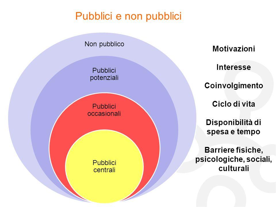 Pubblici potenziali Pubblici occasionali Pubblici centrali Non pubblico Pubblici e non pubblici Motivazioni Interesse Coinvolgimento Ciclo di vita Dis