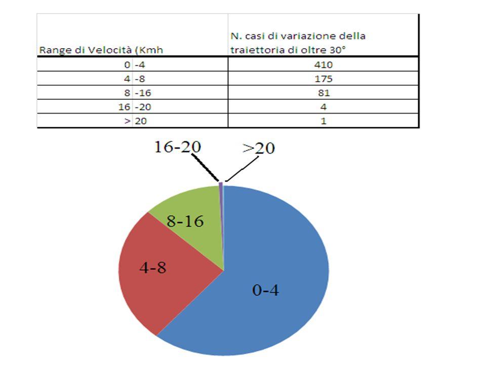 Tipo CoDDifensoriCentroc.AttaccantiTotale Dx 0°-90° 366 ±22329±50303±39333±44 Sx 0°-90° 367±23319±50300±39330±47 Dx 90°-180° 36±1244±1326±1236±14 Sx 90°-180° 40±9,741±1029±836±10 Dx 180°-270° 0,6±0,91,3±11±0,71±1 Sx 180°-270° 0,5±0,82,1±1,80,4±0,51±2 Dx 270°-360° 0,1±0,30,1±0,40,2±0,4 Sx 270°-360° 000,2±0,40,07±0,2 Totale CoD Dx 403375330369 Totale CoD Sx 410362329367 Totale CoD 813737659736