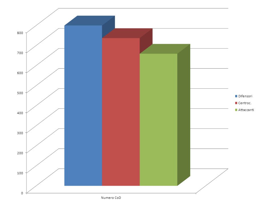 Come migliorare la potenza Corretta periodizzazione degli allenamenti di Forza e Velocità Individualizzazione dei carichi di lavoro Corretto insegnamento della tecnica di esecuzione del gesto in età giovanile Evitare ASSOLUTAMENTE la standardizzazione del lavoro a tutti i soggetti