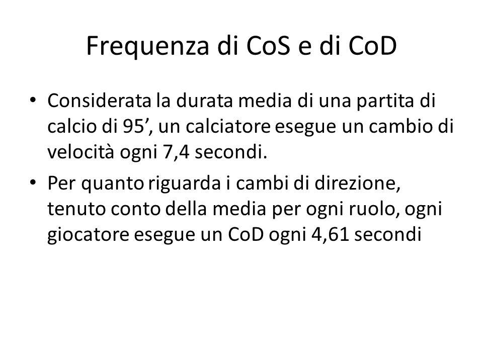 Frequenza di CoS e di CoD Considerata la durata media di una partita di calcio di 95, un calciatore esegue un cambio di velocità ogni 7,4 secondi.