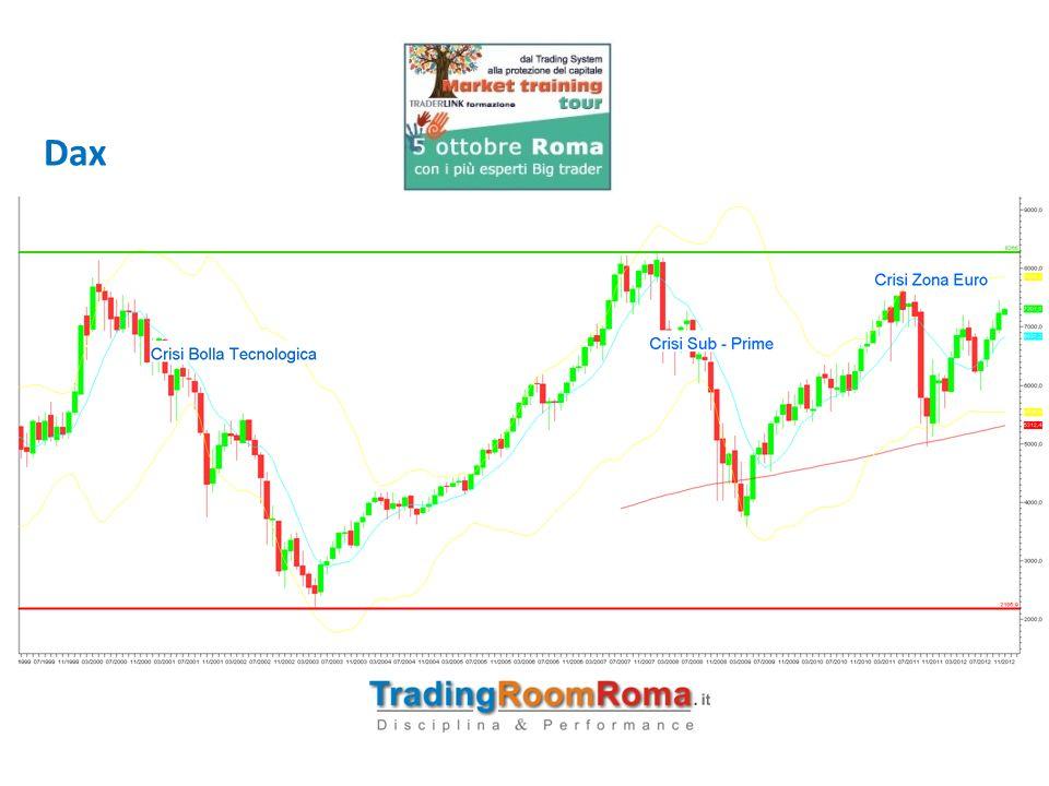 Protezione 4: Spread Trading (%Long + %Short) ENEL : 2,832 EUR - Ore 18 : 00 del 01.10.2012