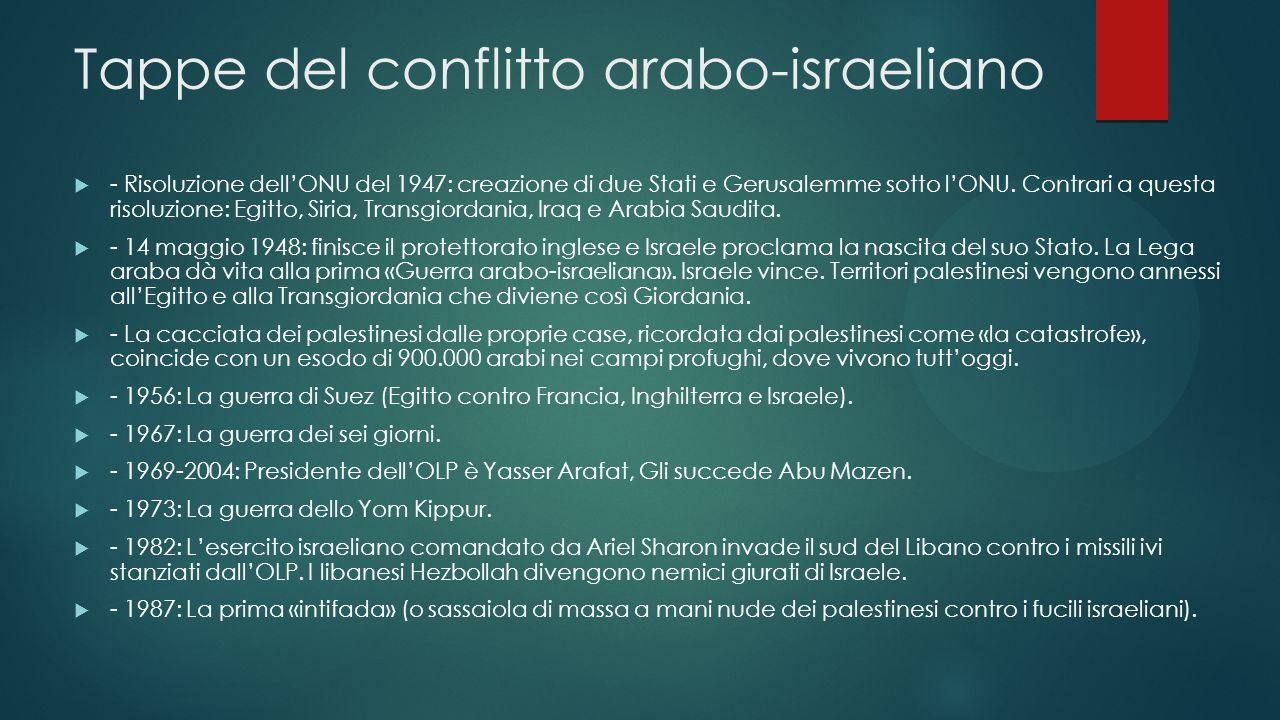 Tappe del conflitto arabo-israeliano - Risoluzione dellONU del 1947: creazione di due Stati e Gerusalemme sotto lONU. Contrari a questa risoluzione: E