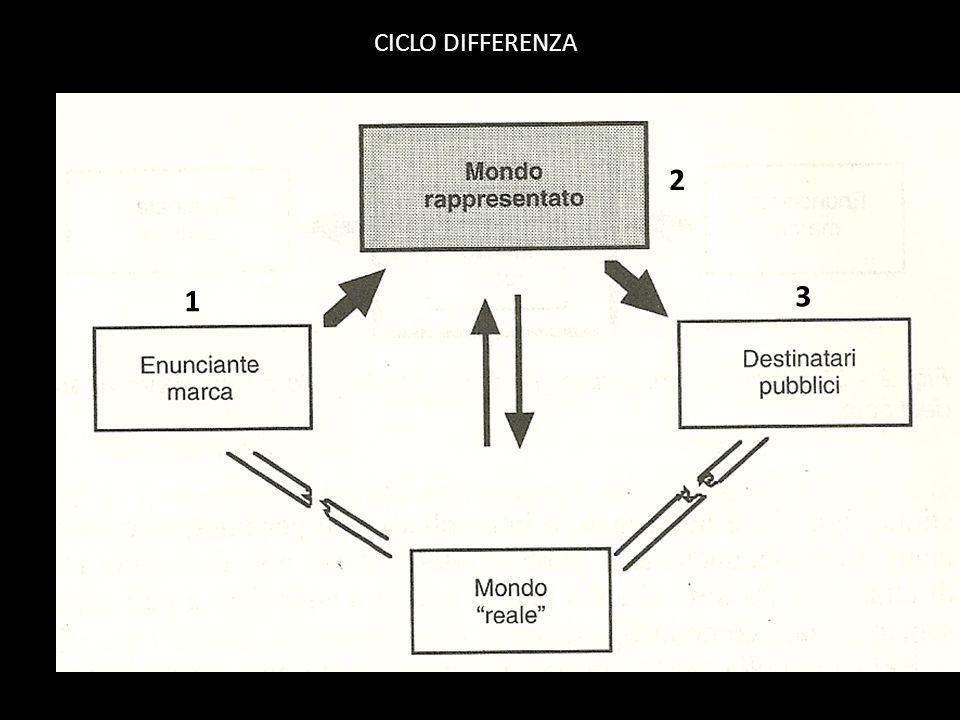 CICLO DIFFERENZA 1 2 3