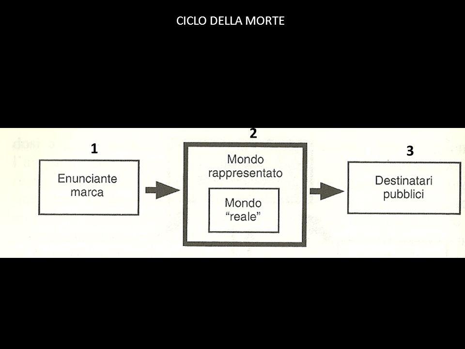 CICLO DELLA MORTE 1 2 3