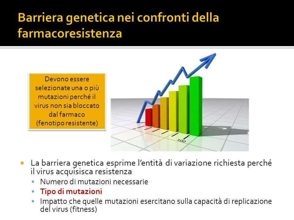 La barriera genetica esprime lentità di variazione richiesta perché il virus acquisisca resistenza Numero di mutazioni necessarie Tipo di mutazioni Im