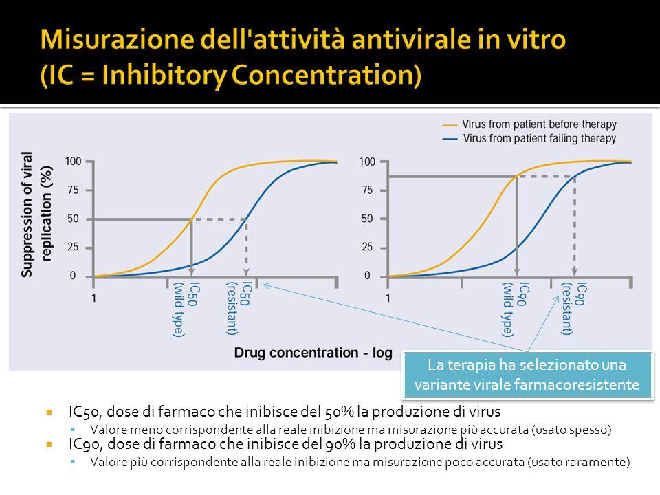 IC50, dose di farmaco che inibisce del 50% la produzione di virus Valore meno corrispondente alla reale inibizione ma misurazione più accurata (usato