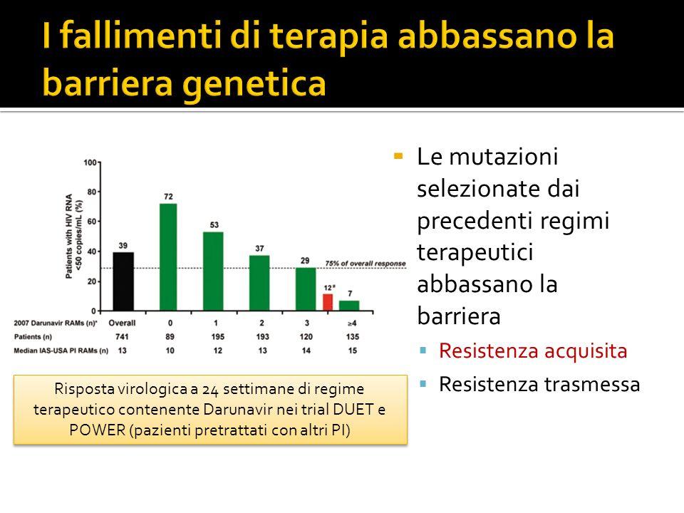 Le mutazioni selezionate dai precedenti regimi terapeutici abbassano la barriera Resistenza acquisita Resistenza trasmessa Risposta virologica a 24 se