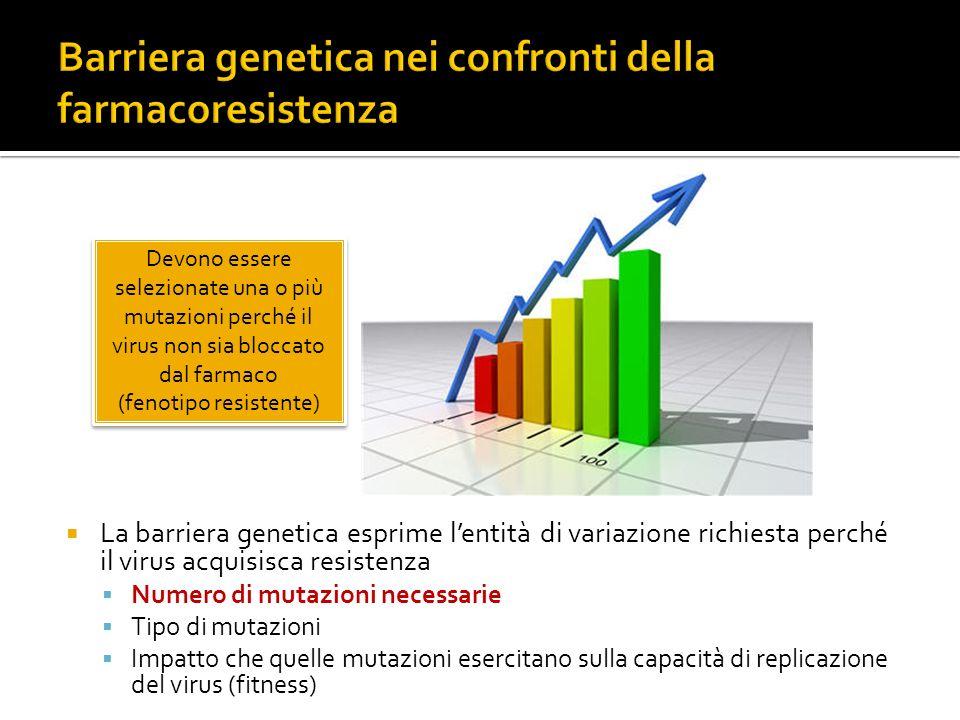 Bassa barriera genetica Barriera genetica intermedia Elevata barriera genetica Virus resistente, terapia non più efficace Virus sensibile, terapia efficace