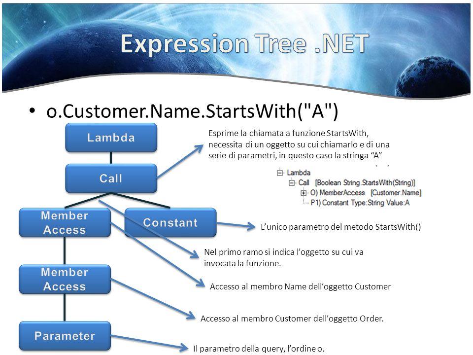 o.Customer.Name.StartsWith( A ) Esprime la chiamata a funzione StartsWith, necessita di un oggetto su cui chiamarlo e di una serie di parametri, in questo caso la stringa A Nel primo ramo si indica loggetto su cui va invocata la funzione.
