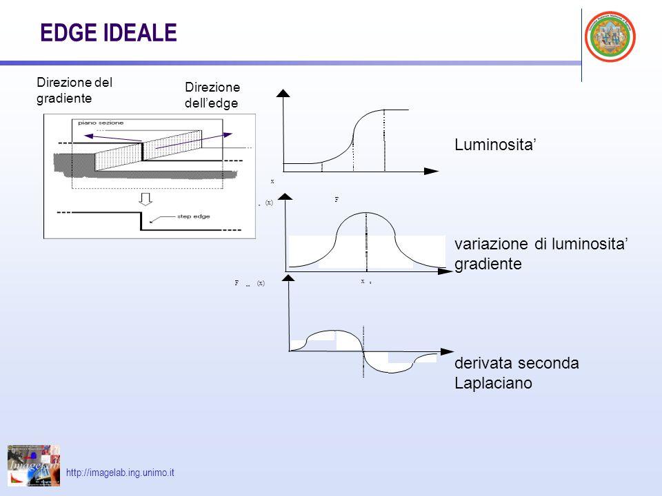 http://imagelab.ing.unimo.it EDGE IDEALE F(x) F 0 x x (x) x 0 F xx (x) Luminosita variazione di luminosita gradiente derivata seconda Laplaciano Direzione delledge Direzione del gradiente