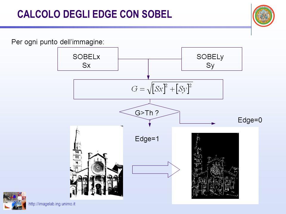 http://imagelab.ing.unimo.it CALCOLO DEGLI EDGE CON SOBEL SOBELx Sx SOBELy Sy Per ogni punto dellimmagine: G>Th .