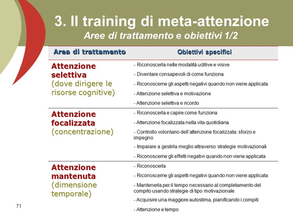71 3. Il training di meta-attenzione Aree di trattamento e obiettivi 1/2 Area di trattamento Obiettivi specifici Attenzione selettiva (dove dirigere l