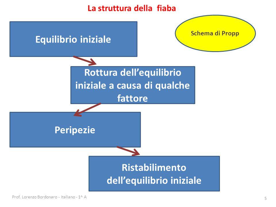 Prof. Lorenzo Bordonaro - Italiano - 1^ A 5 La struttura della fiaba Equilibrio iniziale Peripezie Rottura dellequilibrio iniziale a causa di qualche