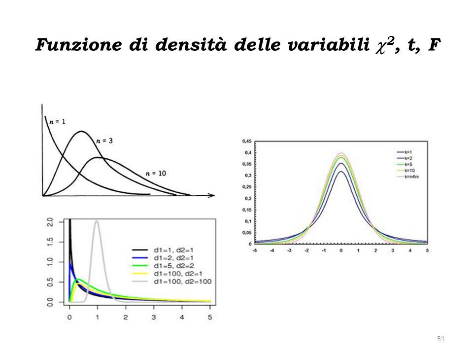 Funzione di densità delle variabili 2, t, F 51