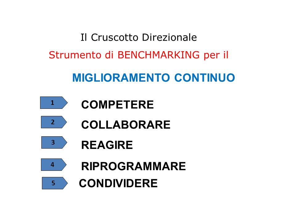 Il Cruscotto Direzionale Strumento di BENCHMARKING per il MIGLIORAMENTO CONTINUO 1 2 3 4 5 COMPETERE COLLABORARE RIPROGRAMMARE REAGIRE CONDIVIDERE