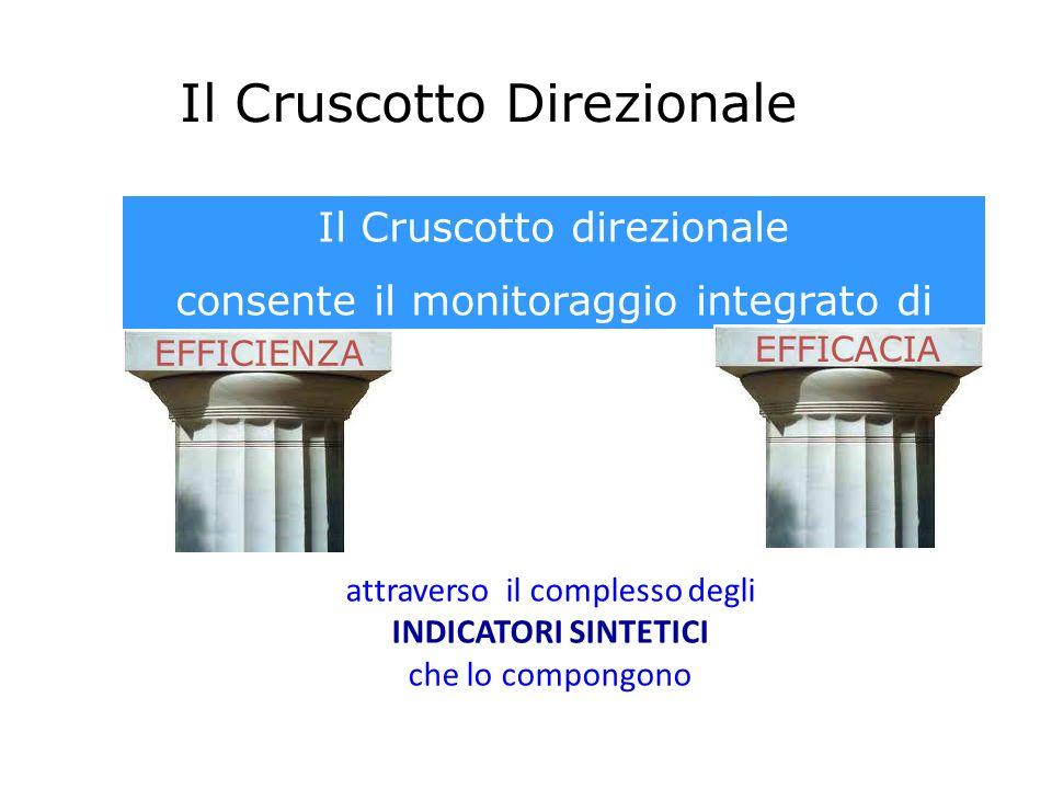 Il Cruscotto Direzionale Il Cruscotto direzionale consente il monitoraggio integrato di EFFICIENZA EFFICACIA attraverso il complesso degli INDICATORI