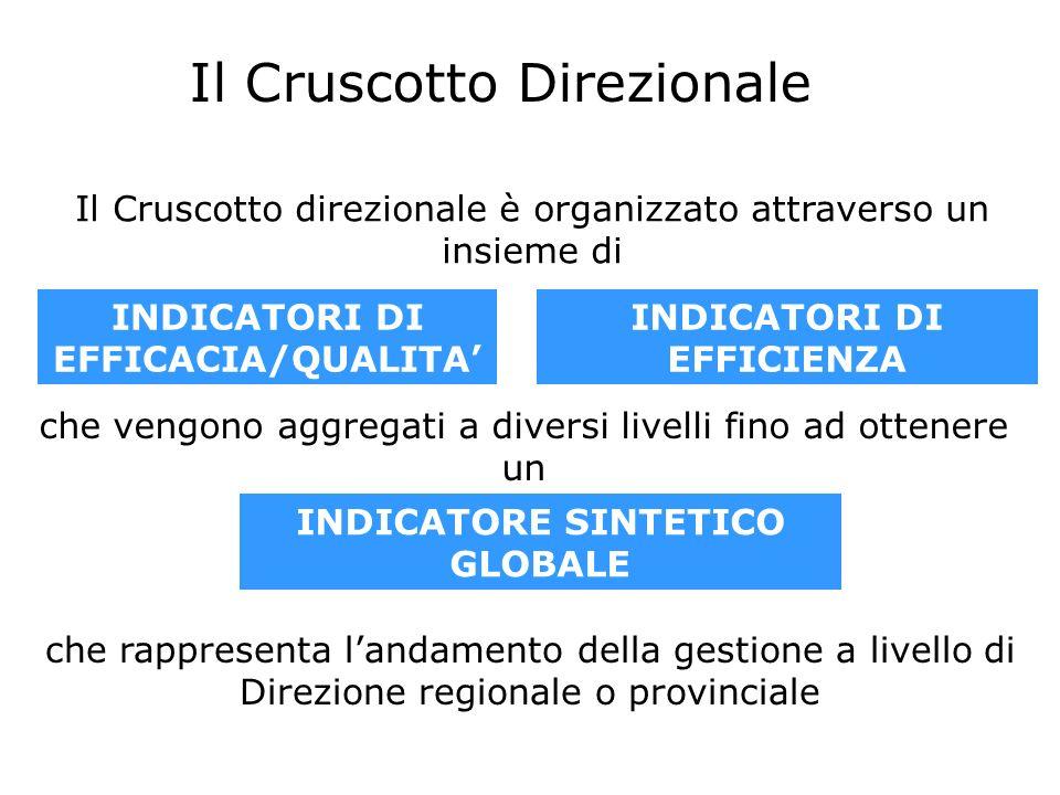 Il Cruscotto Direzionale Il Cruscotto direzionale è organizzato attraverso un insieme di INDICATORE SINTETICO GLOBALE che vengono aggregati a diversi