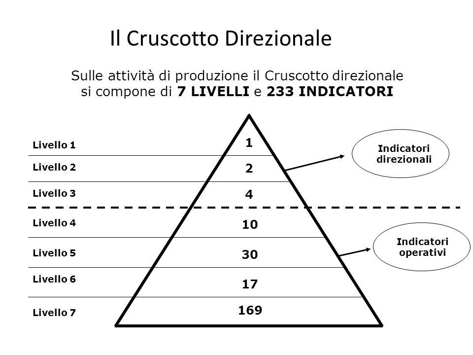Il Cruscotto Direzionale Sulle attività di produzione il Cruscotto direzionale si compone di 7 LIVELLI e 233 INDICATORI Livello 1 Livello 2 Livello 3