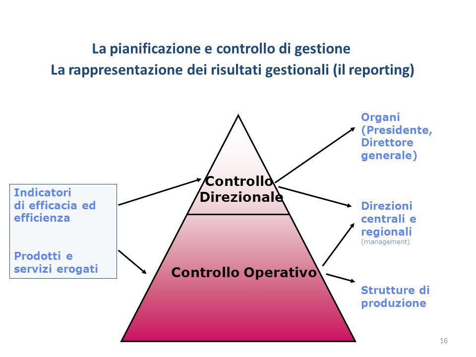 La rappresentazione dei risultati gestionali (il reporting) Controllo Direzionale Controllo Operativo Organi (Presidente, Direttore generale) Direzion
