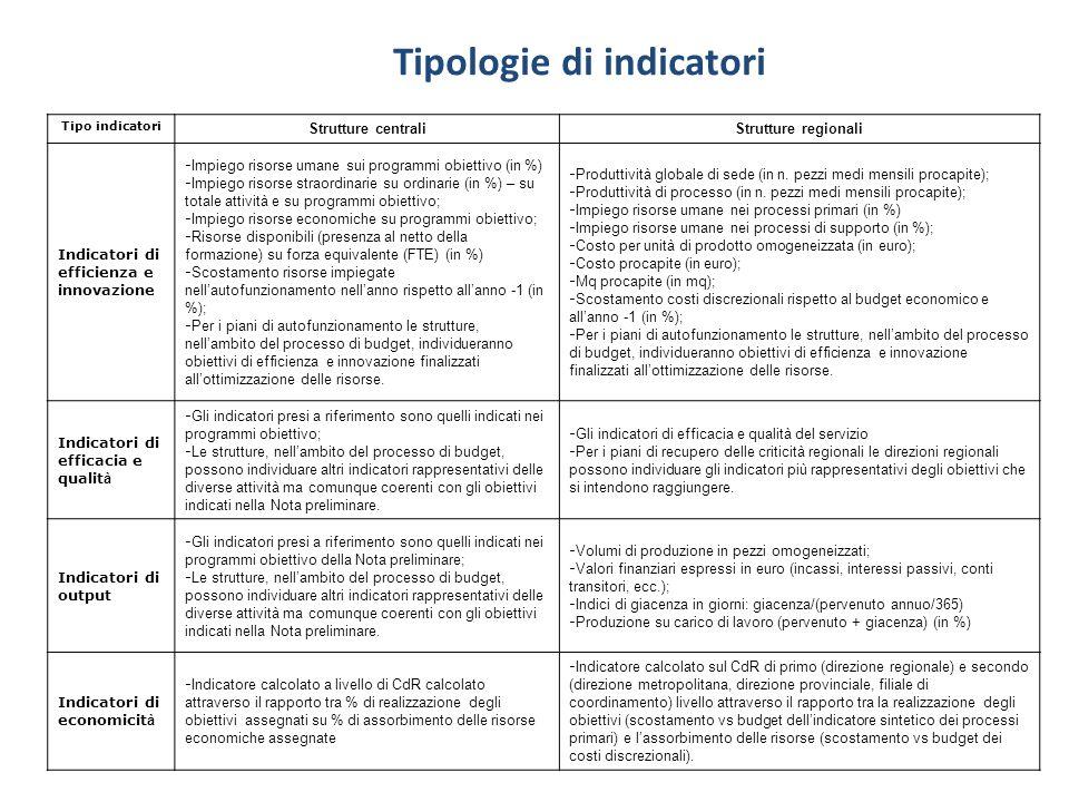 Tipologie di indicatori Tipo indicatori Strutture centraliStrutture regionali Indicatori di efficienza e innovazione - Impiego risorse umane sui progr
