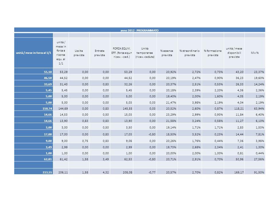 anno 2012 - PROGRAMMATO unità / mese in forza al 1/1 unità / mese in forza a risorse equ. al 1/1 Uscite previste Entrate previste FORZA EQUIV. EFF. (f