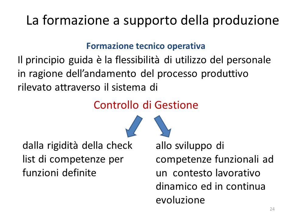 Il principio guida è la flessibilità di utilizzo del personale in ragione dellandamento del processo produttivo rilevato attraverso il sistema di 24 C