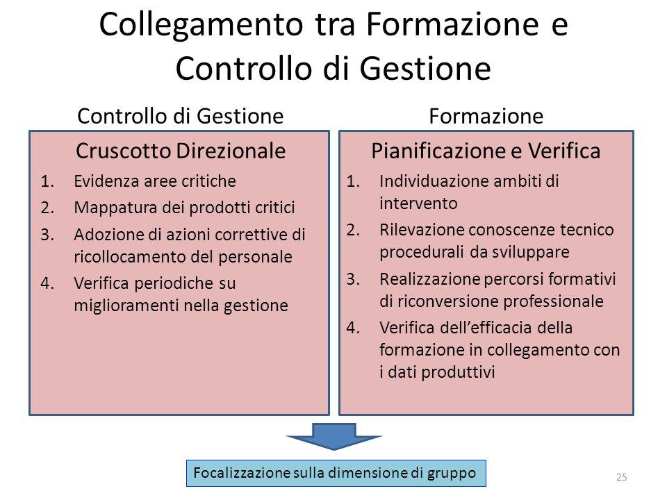 Collegamento tra Formazione e Controllo di Gestione Controllo di Gestione Cruscotto Direzionale 1.Evidenza aree critiche 2.Mappatura dei prodotti crit