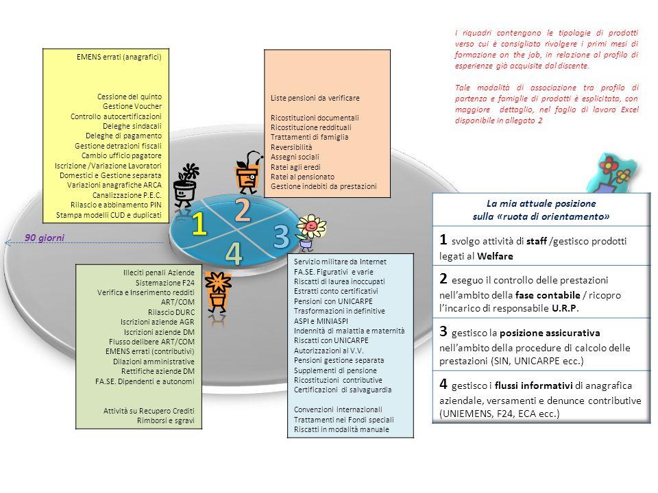 EMENS errati (anagrafici) Cessione del quinto Gestione Voucher Controllo autocertificazioni Deleghe sindacali Deleghe di pagamento Gestione detrazioni