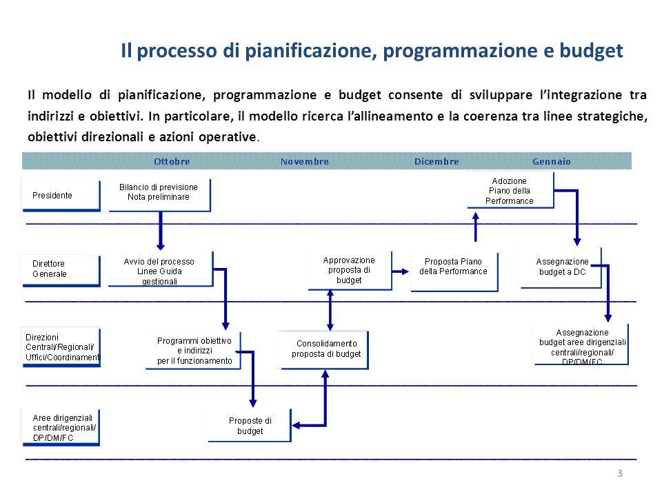 Il processo di pianificazione, programmazione e budget 3 Il modello di pianificazione, programmazione e budget consente di sviluppare lintegrazione tr