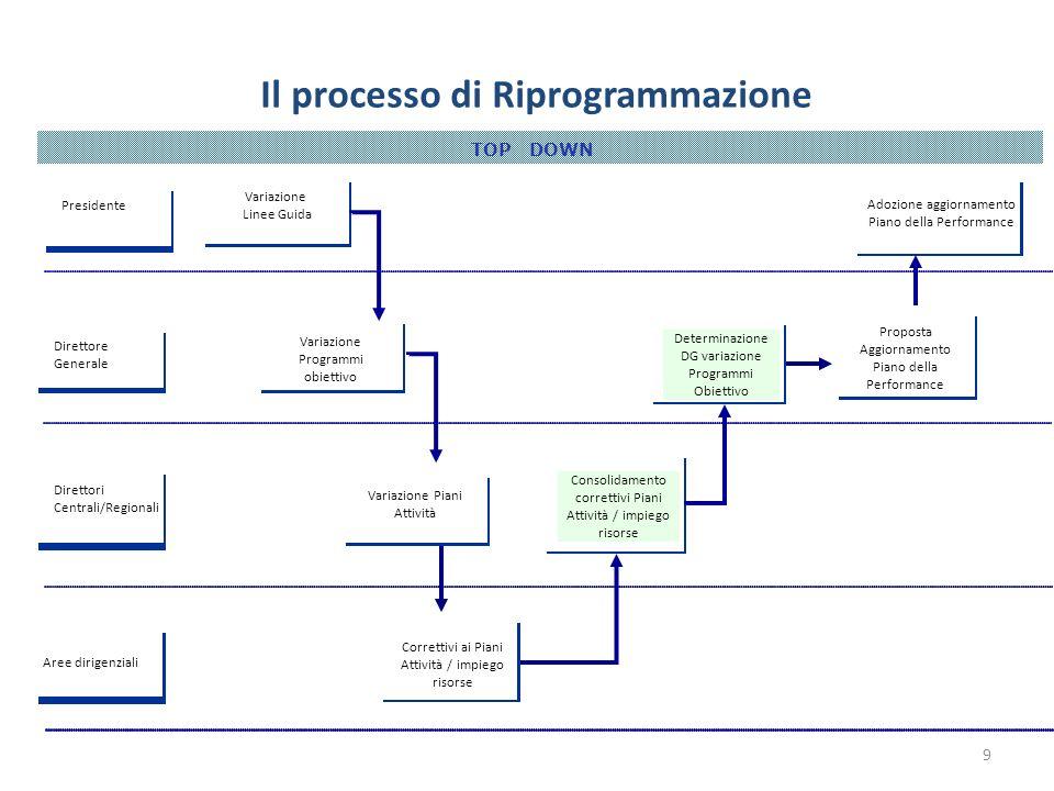 DG-DC TOP DOWN Il processo di Riprogrammazione DG-DC Direttore Generale PianoTrienale Variazione Programmi obiettivo Attività Correttivi ai Piani Atti