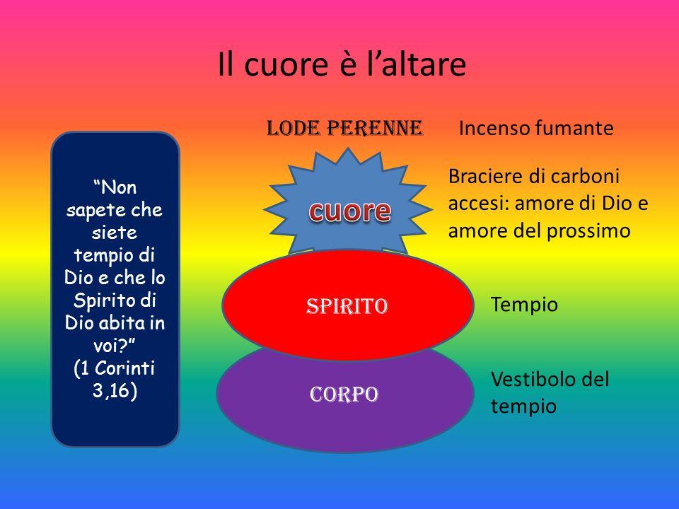 Il cuore è laltare Non sapete che siete tempio di Dio e che lo Spirito di Dio abita in voi? (1 Corinti 3,16) Corpo spirito Lode perenne Incenso fumant