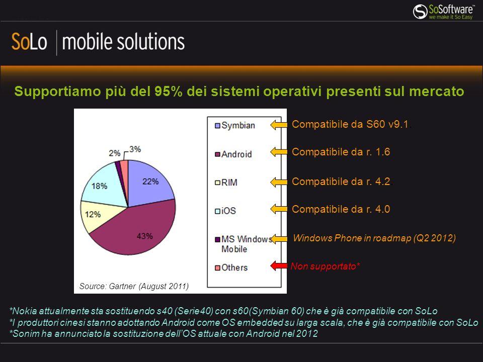 Supportiamo più del 95% dei sistemi operativi presenti sul mercato Source: Gartner (August 2011) Compatibile da S60 v9.1.