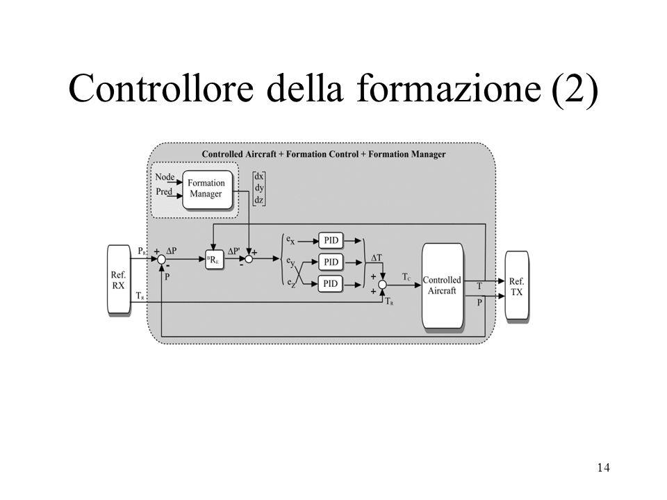 14 Controllore della formazione (2)