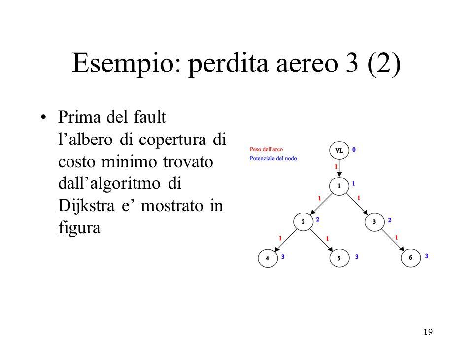 19 Esempio: perdita aereo 3 (2) Prima del fault lalbero di copertura di costo minimo trovato dallalgoritmo di Dijkstra e mostrato in figura