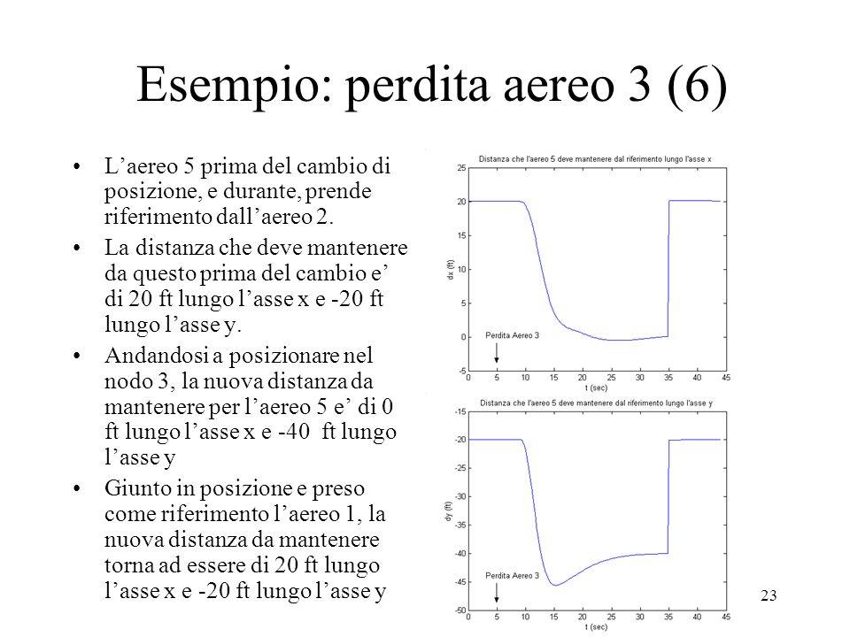 23 Esempio: perdita aereo 3 (6) Laereo 5 prima del cambio di posizione, e durante, prende riferimento dallaereo 2.