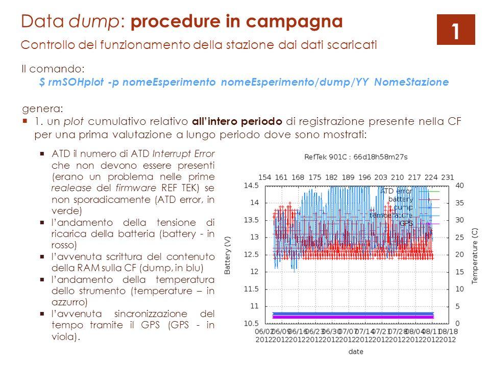 Il comando: $ rmSOHplot -p nomeEsperimento nomeEsperimento/dump/YY NomeStazione Data dump: procedure in campagna Controllo del funzionamento della stazione dai dati scaricati genera: 1.